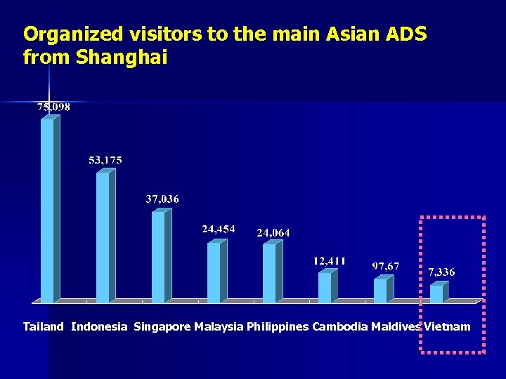 Organized visitors to the main Asian ADS from Shanghai Tailand Indonesia Singapore Malaysia Philippines