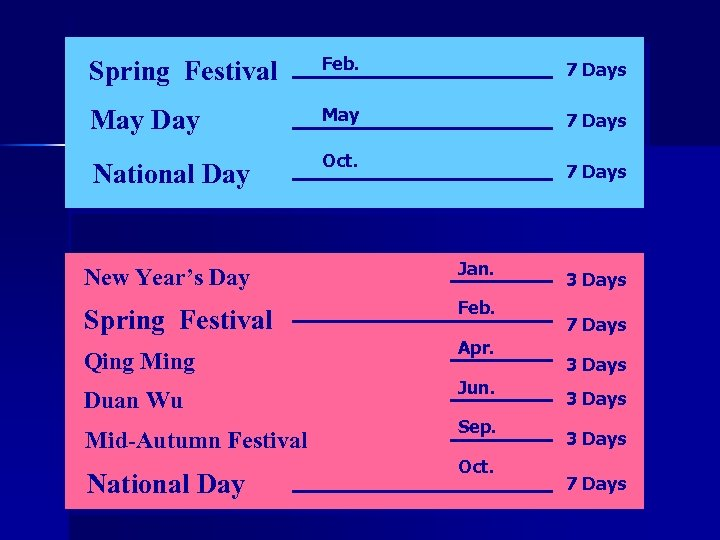Spring Festival Feb. 7 Days May Day May 7 Days National Day Oct. 7