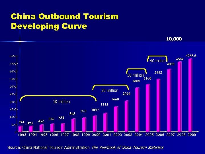 China Outbound Tourism Developing Curve 10, 000 40 million 30 million 20 million 10