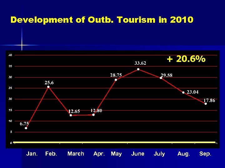 Development of Outb. Tourism in 2010 + 20. 6% Jan. Feb. March Apr. May