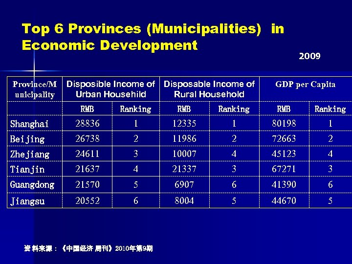 Top 6 Provinces (Municipalities) in Economic Development Province/M unicipality Disposible Income of Disposable Income