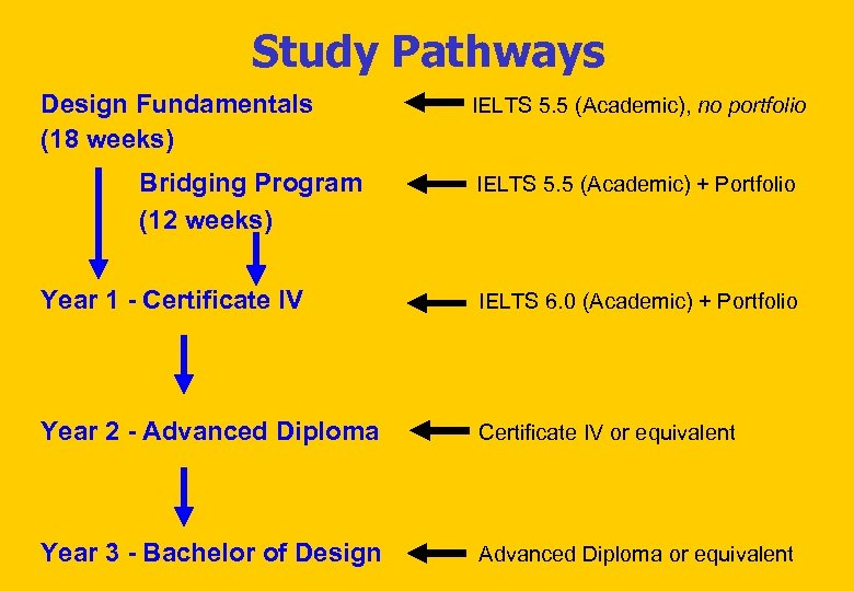 Study Pathways Design Fundamentals (18 weeks) Bridging Program (12 weeks) IELTS 5. 5 (Academic),