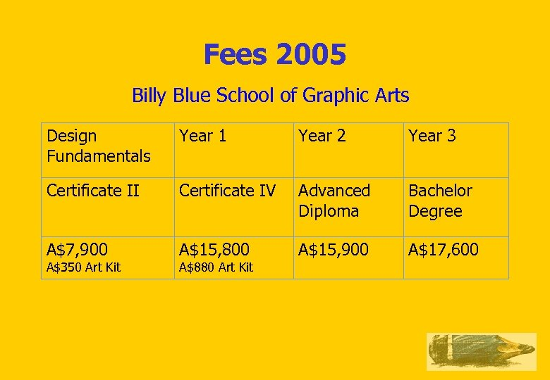 Fees 2005 Billy Blue School of Graphic Arts Design Fundamentals Year 1 Year 2