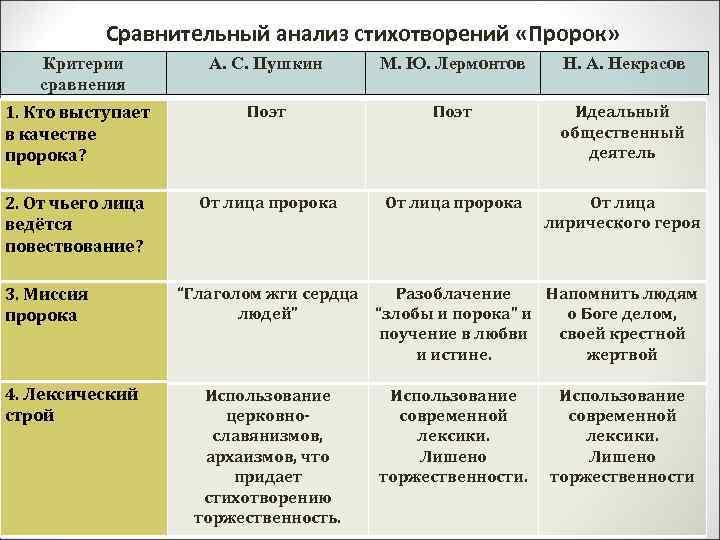 Сравнительный анализ стихотворений «Пророк» Критерии сравнения А. С. Пушкин М. Ю. Лермонтов Н. А.