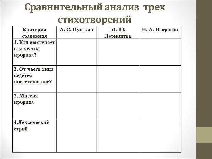Сравнительный анализ трех стихотворений Критерии А. С. Пушкин сравнения 1. Кто выступает в качестве