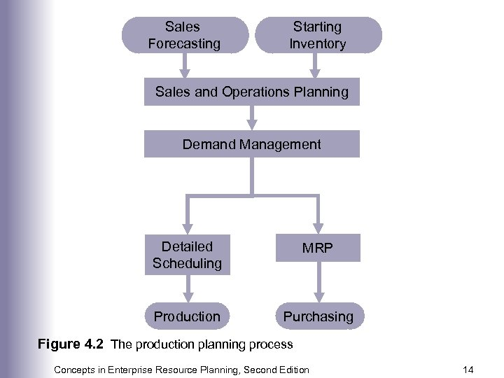 Sales Forecasting Starting Inventory Sales and Operations Planning Demand Management Detailed Scheduling MRP Production