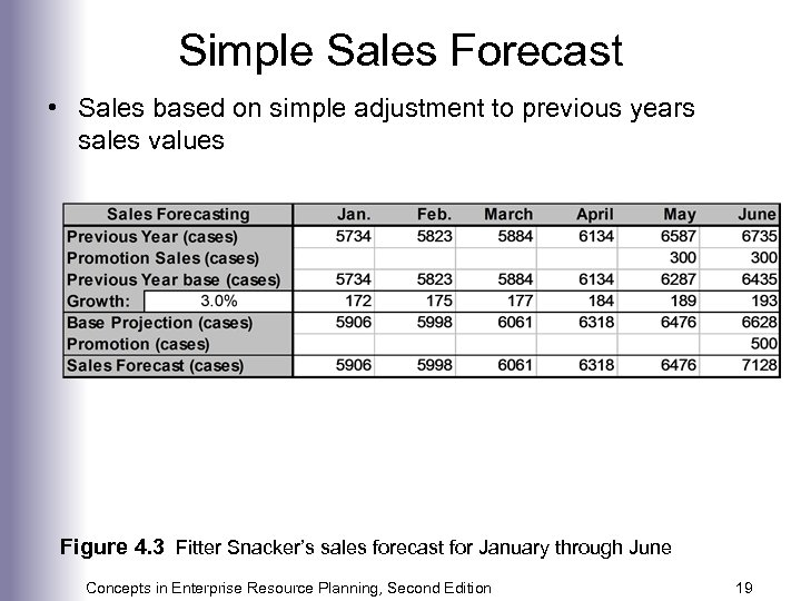 Simple Sales Forecast • Sales based on simple adjustment to previous years sales values