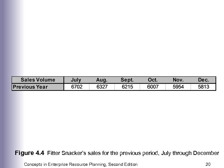 Figure 4. 4 Fitter Snacker's sales for the previous period, July through December Concepts