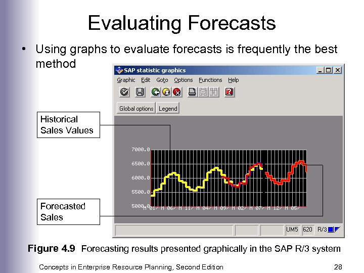 Evaluating Forecasts • Using graphs to evaluate forecasts is frequently the best method Historical