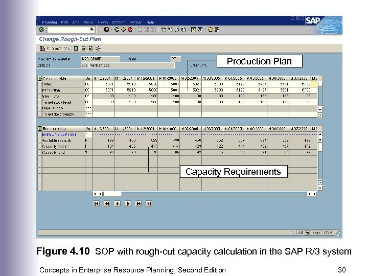 Production Plan Capacity Requirements Figure 4. 10 SOP with rough-cut capacity calculation in the
