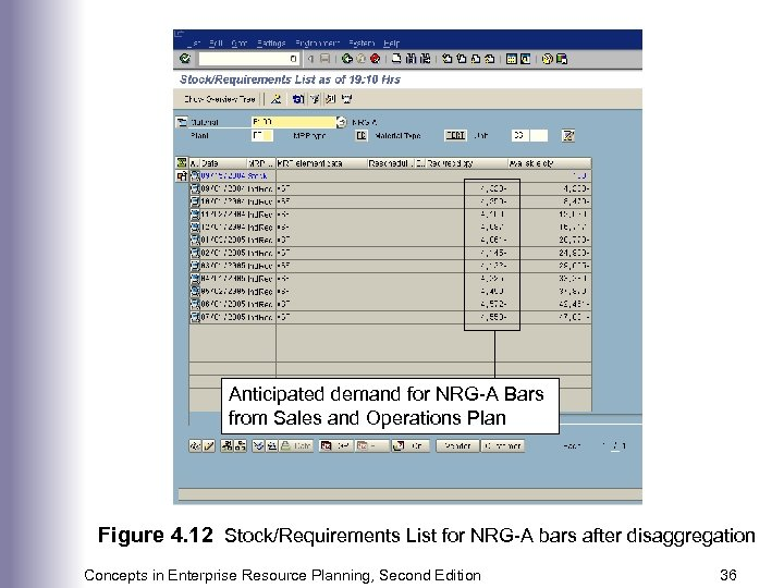 Anticipated demand for NRG-A Bars from Sales and Operations Plan Figure 4. 12 Stock/Requirements