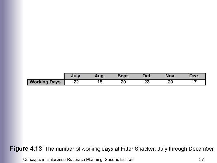Figure 4. 13 The number of working days at Fitter Snacker, July through December