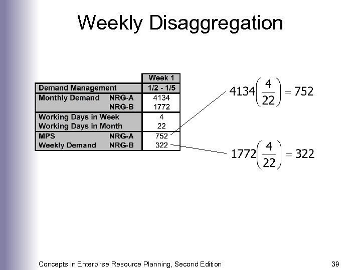 Weekly Disaggregation Concepts in Enterprise Resource Planning, Second Edition 39