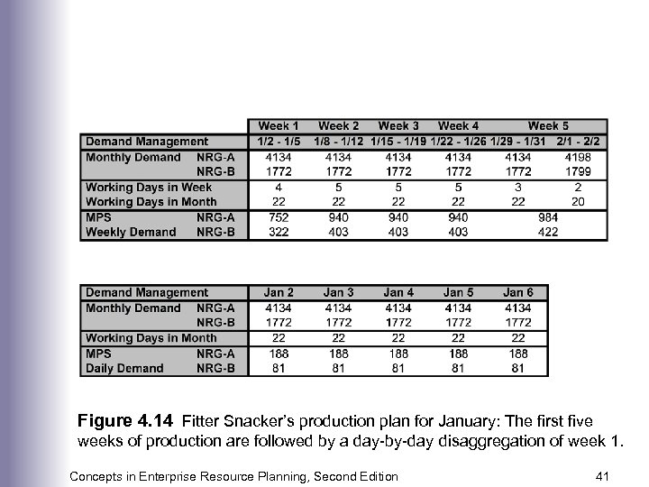 Figure 4. 14 Fitter Snacker's production plan for January: The first five weeks of
