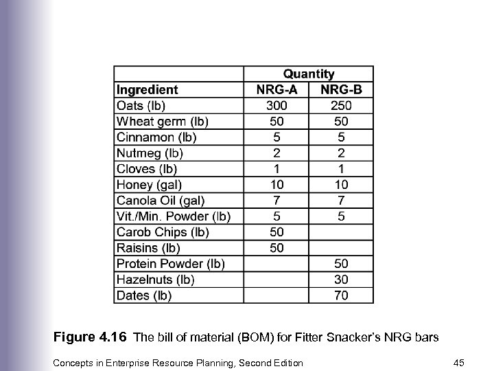 Figure 4. 16 The bill of material (BOM) for Fitter Snacker's NRG bars Concepts