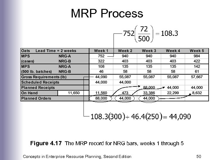 MRP Process Figure 4. 17 The MRP record for NRG bars, weeks 1 through