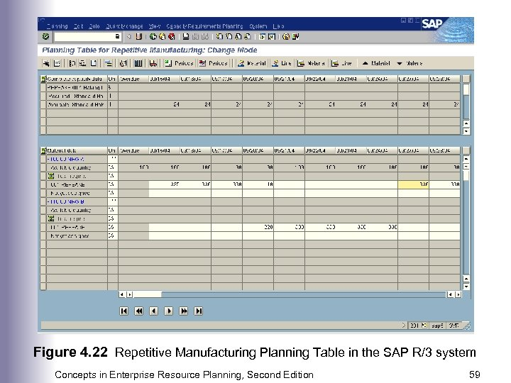 Figure 4. 22 Repetitive Manufacturing Planning Table in the SAP R/3 system Concepts in