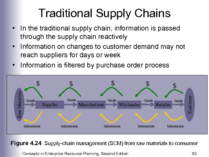 Traditional Supply Chains • In the traditional supply chain, information is passed through the