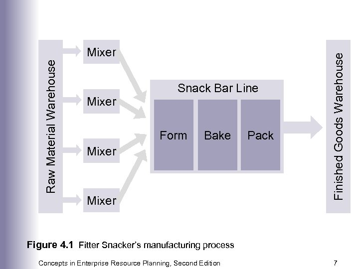 Mixer Snack Bar Line Form Bake Mixer Pack Finished Goods Warehouse Raw Material Warehouse