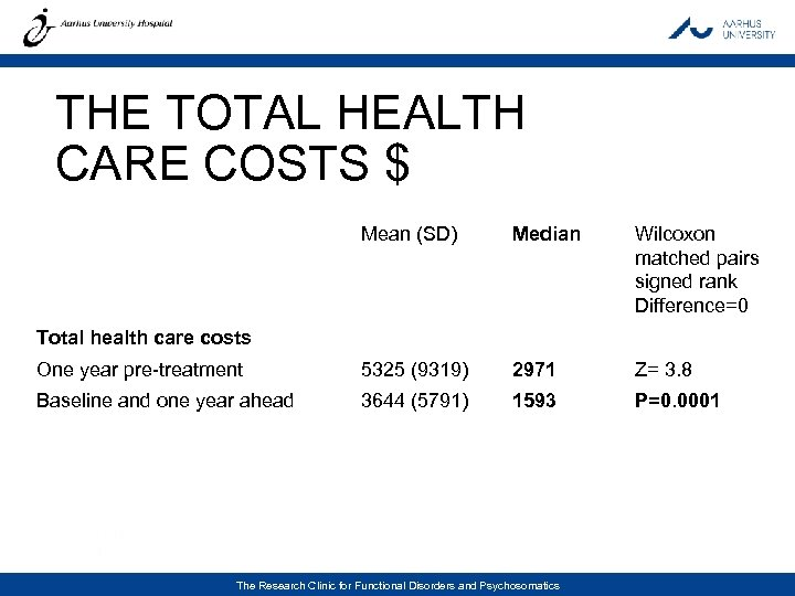 THE TOTAL HEALTH CARE COSTS $ Mean (SD) Median Wilcoxon matched pairs signed rank
