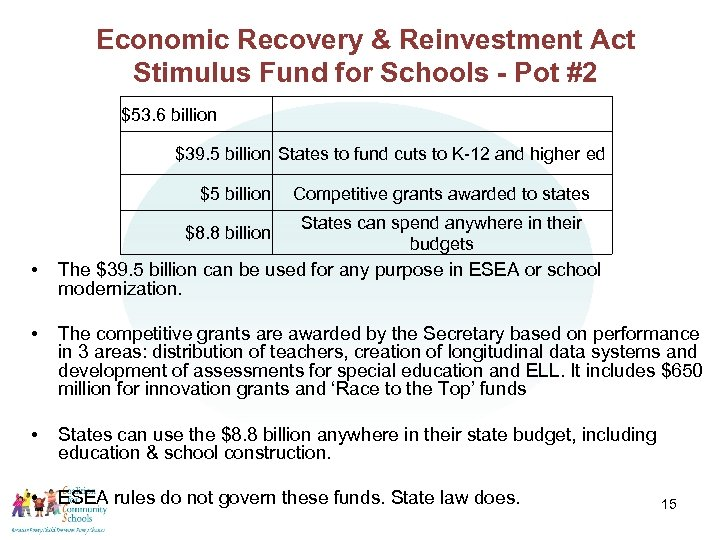 Economic Recovery & Reinvestment Act Stimulus Fund for Schools - Pot #2 $53. 6