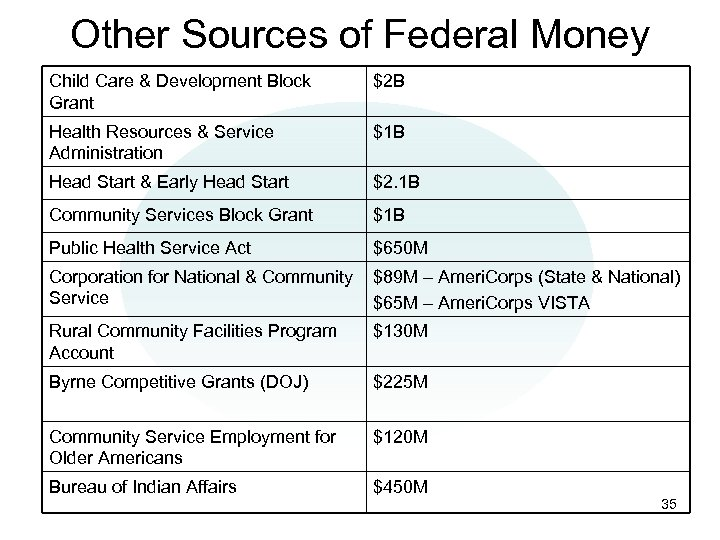 Other Sources of Federal Money Child Care & Development Block Grant $2 B Health