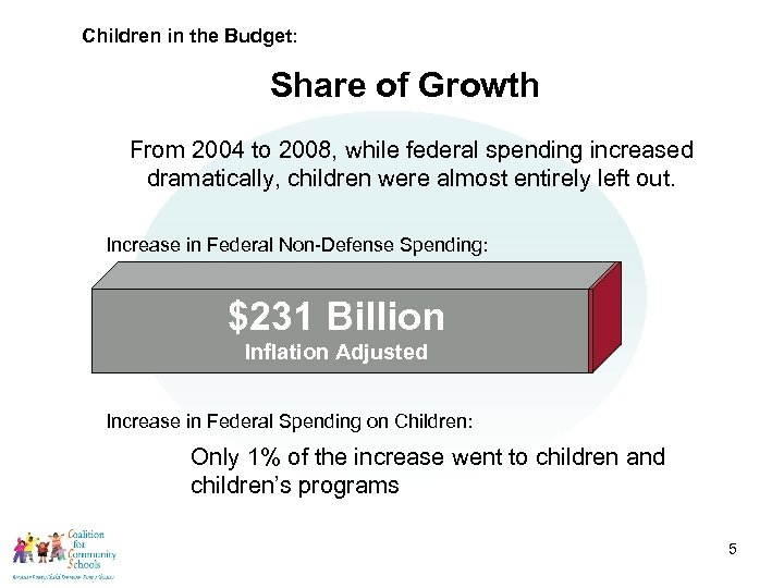 Children in the Budget: Share of Growth From 2004 to 2008, while federal spending