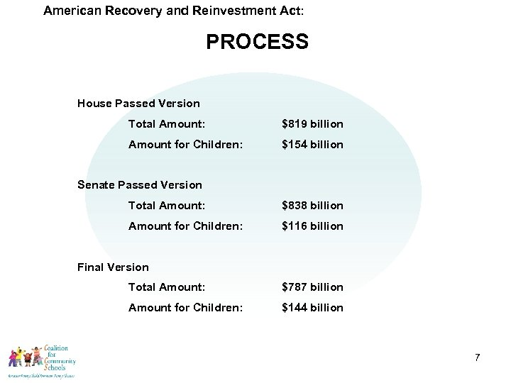 American Recovery and Reinvestment Act: PROCESS House Passed Version Total Amount: $819 billion Amount