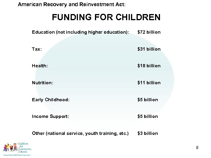 American Recovery and Reinvestment Act: FUNDING FOR CHILDREN Education (not including higher education): $72