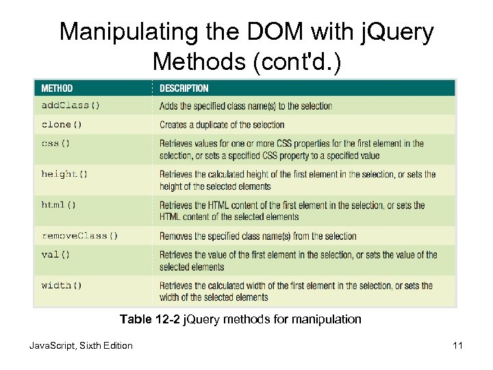Manipulating the DOM with j. Query Methods (cont'd. ) Table 12 -2 j. Query