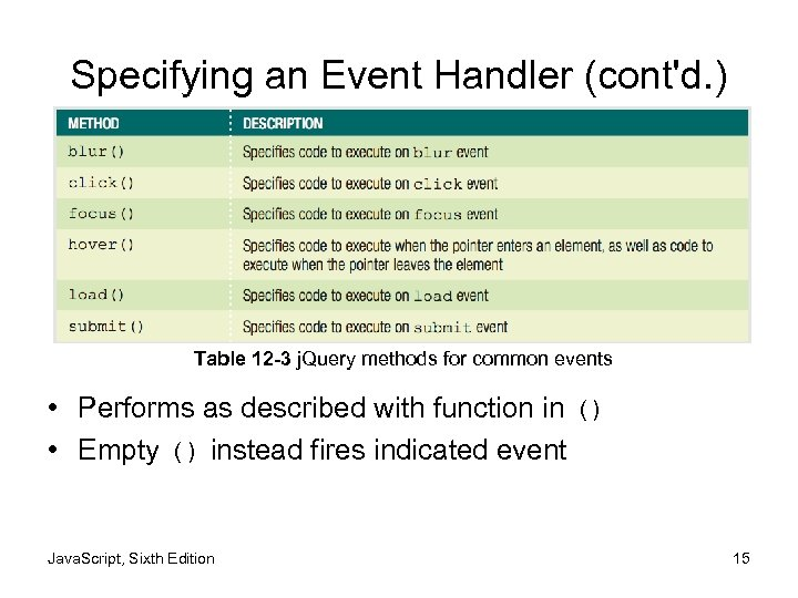 Specifying an Event Handler (cont'd. ) Table 12 -3 j. Query methods for common