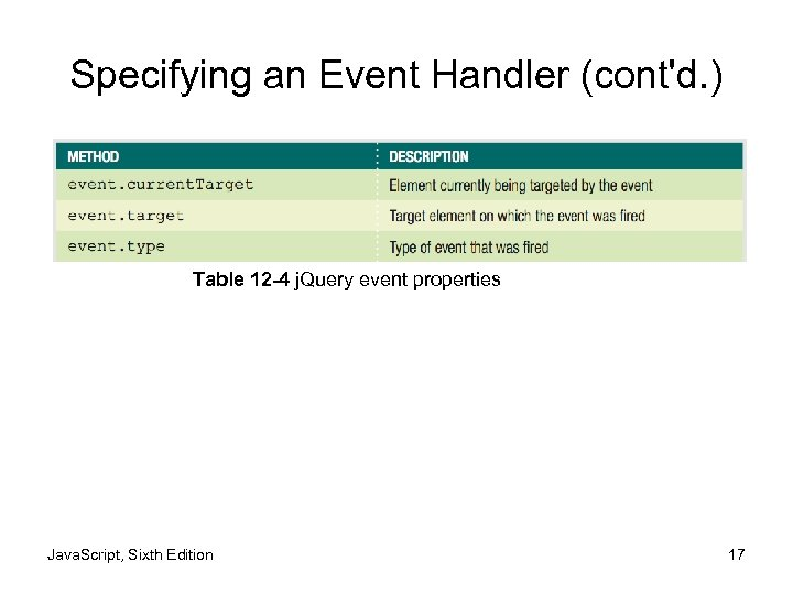 Specifying an Event Handler (cont'd. ) Table 12 -4 j. Query event properties Java.