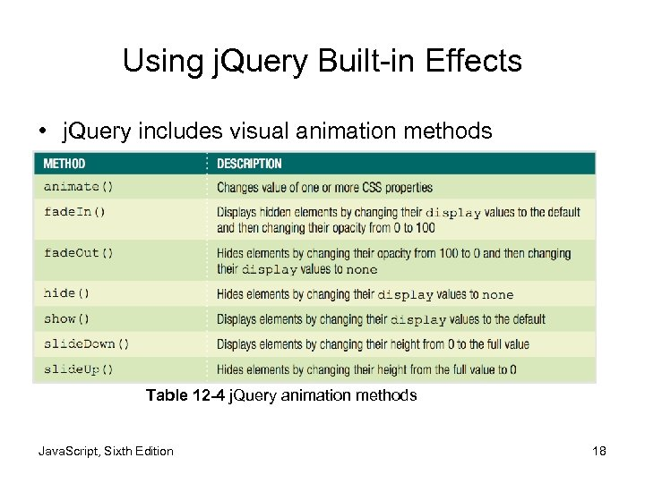 Using j. Query Built-in Effects • j. Query includes visual animation methods Table 12