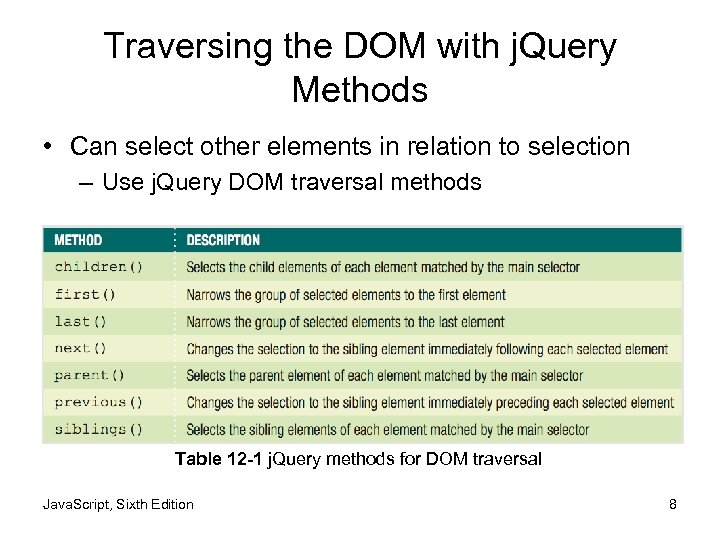 Traversing the DOM with j. Query Methods • Can select other elements in relation