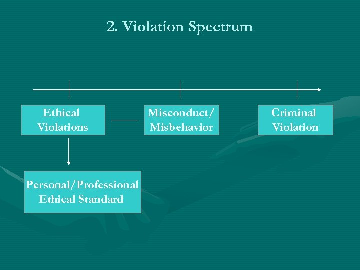 2. Violation Spectrum Ethical Violations Personal/Professional Ethical Standard Misconduct/ Misbehavior Criminal Violation