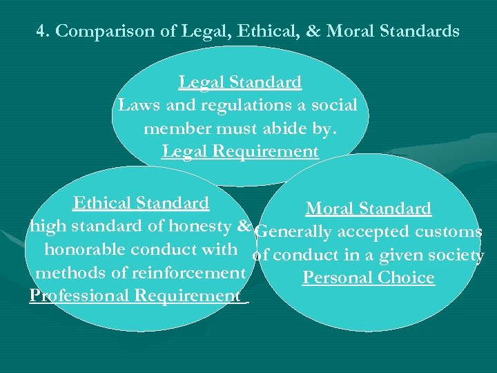 4. Comparison of Legal, Ethical, & Moral Standards Legal Standard Laws and regulations a