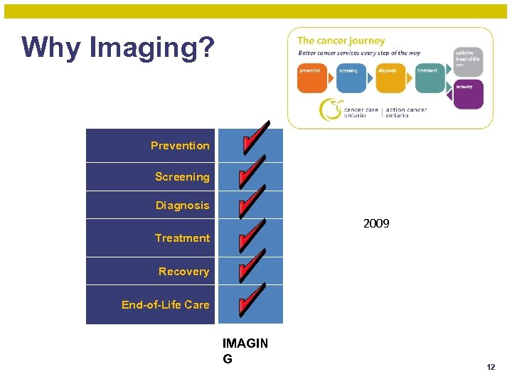 Why Imaging? Prevention Screening Diagnosis 2009 Treatment Recovery End-of-Life Care IMAGIN G 12