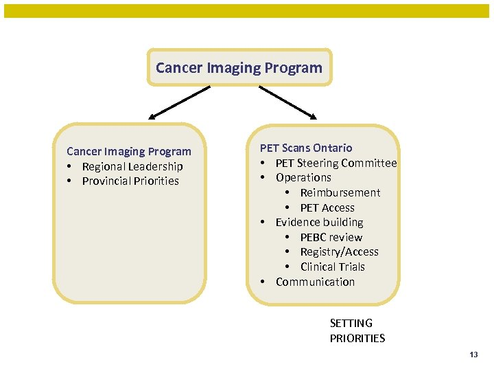 Cancer Imaging Program • Regional Leadership • Provincial Priorities PET Scans Ontario • PET