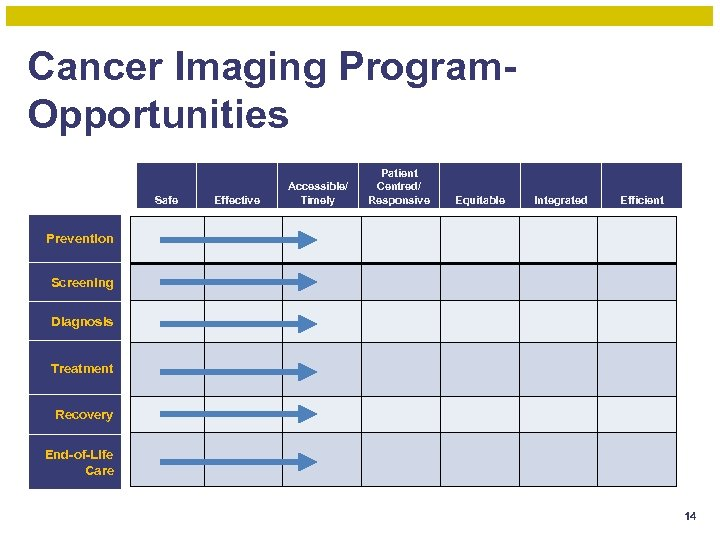 Cancer Imaging Program. Opportunities Safe Effective Accessible/ Timely Patient Centred/ Responsive Equitable Integrated Efficient