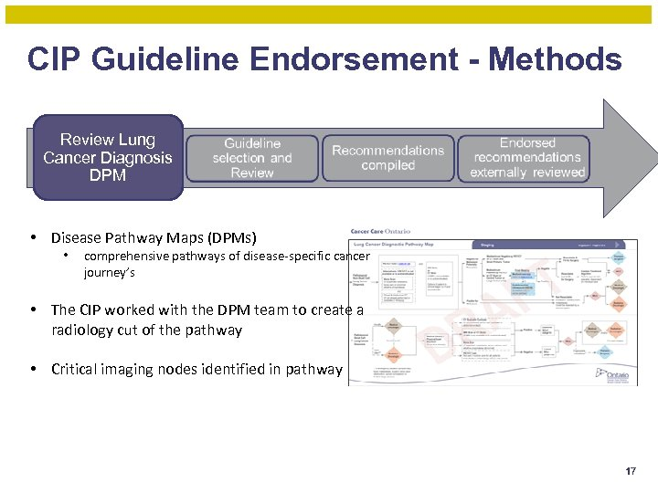 CIP Guideline Endorsement - Methods Review Lung Cancer Diagnosis DPM • Disease Pathway Maps