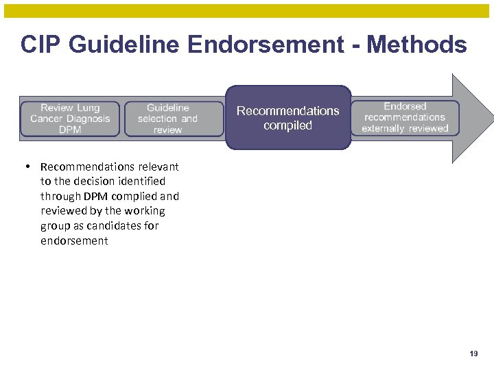 CIP Guideline Endorsement - Methods Recommendations compiled • Recommendations relevant to the decision identified