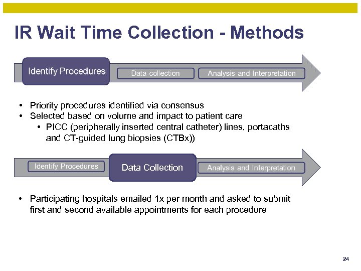 IR Wait Time Collection - Methods • Priority procedures identified via consensus • Selected