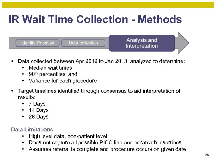 IR Wait Time Collection - Methods • Data collected between Apr 2012 to Jan