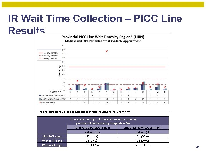 IR Wait Time Collection – PICC Line Results *LHIN Numbers removed and data placed