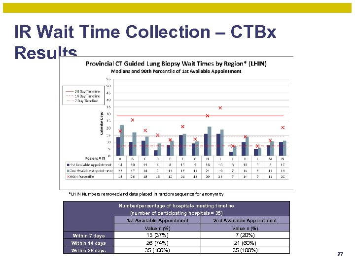 IR Wait Time Collection – CTBx Results *LHIN Numbers removed and data placed in