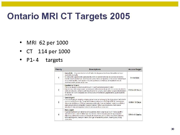 Ontario MRI CT Targets 2005 • MRI 62 per 1000 • CT 114 per
