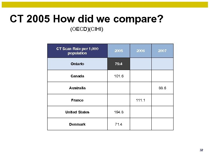 CT 2005 How did we compare? (OECD)(CIHI) CT Scan Rate per 1, 000 population