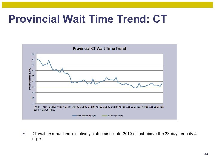 Provincial Wait Time Trend: CT • CT wait time has been relatively stable since