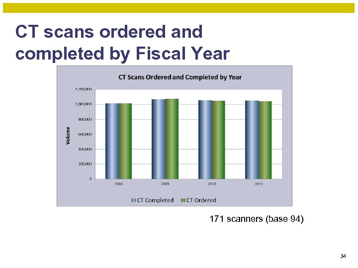 CT scans ordered and completed by Fiscal Year 171 scanners (base 94) 34