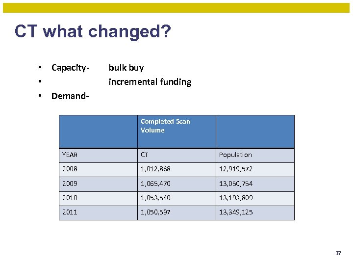 CT what changed? • Capacity • • Demand- bulk buy incremental funding Completed Scan
